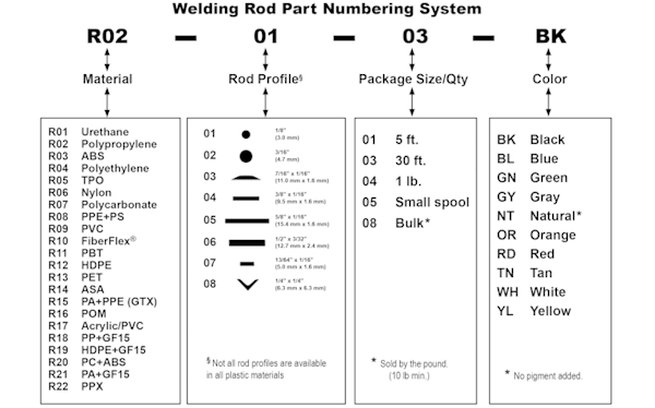 Rod numbering pattern