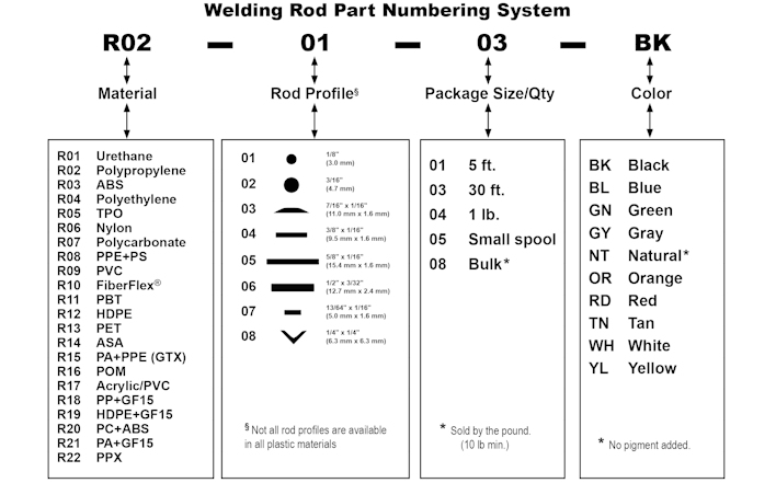 Welding Rod Part Numbering System